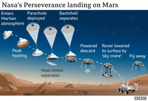 Perseverance rover landing